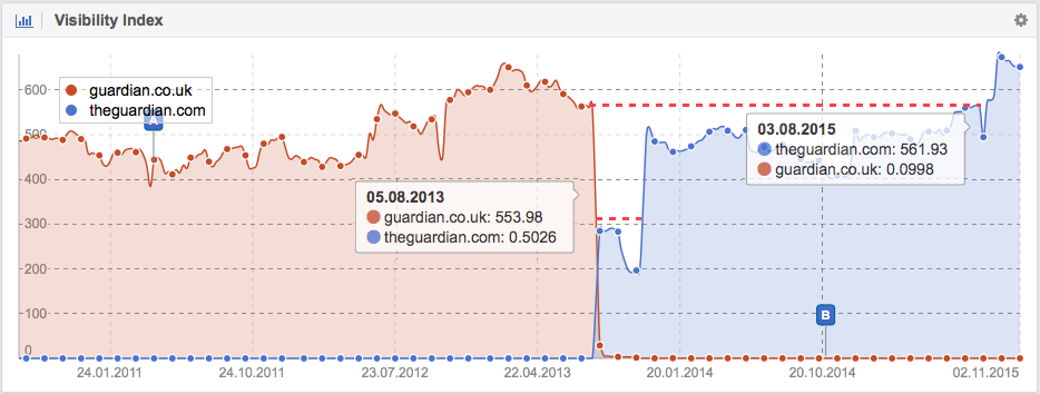 Domain move for The Guardian (Visibility Google UK)