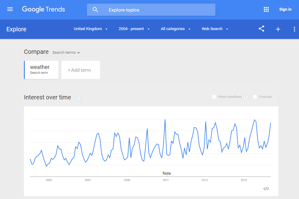 Search interest trend for
