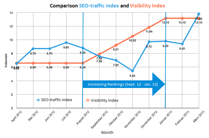 Graph comparing the SEO-traffic index to the Visibility Index