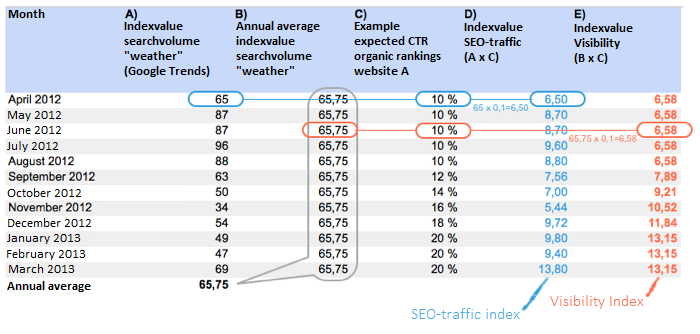 Calculation table of the SEO-traffic index and the Visibility Index