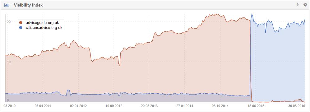 Domain move adviceguide(Google UK)