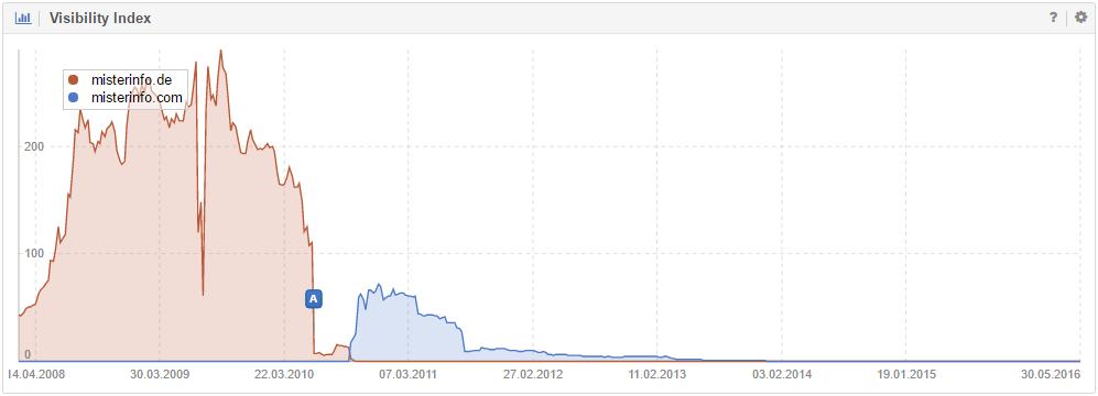 Domain move Misterinfo (Google Germany)