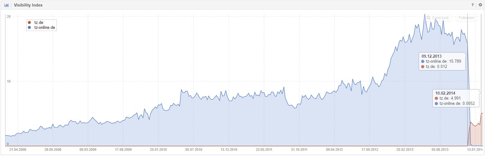 Domain move tz-online (Google Germany