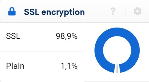 SISTRIX Toolbox: SSL encryption