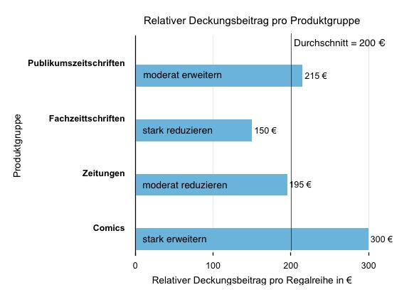 Relativer Deckungsbeitrag pro Produktgruppe